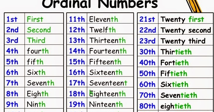 Ordinal Numbers 3rd on Number In English 1 100