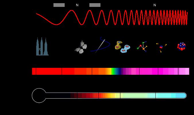 spektrum gelombang elektromagentik