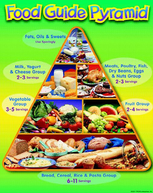 GAMBAR PIRAMID MAKANAN,DIET SEIMBANG,piramid makanan,piramid makan seimbang,tips pemakanan sihat,amalan pemakanan sihat