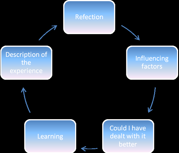Student's Guide on How to Write a Reflective Essay
