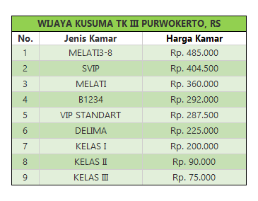 tarif rawat inap RS Wijaya Kusuma Purwokerto