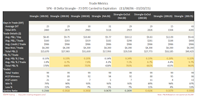 Short Options Strangle Trade Metrics SPX 73 DTE 8 Delta Risk:Reward Exits