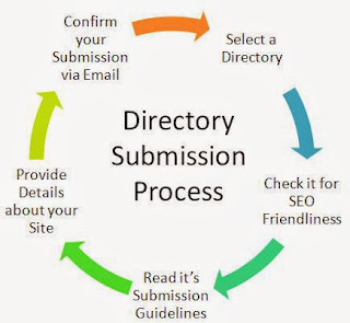 Top High Page Rank Directory Submission List 2014