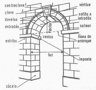 Arco de Ratan.  Partes+del+arco