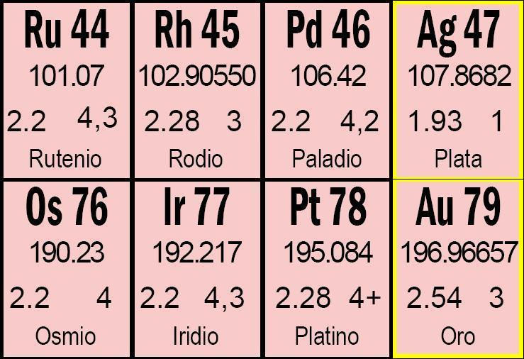 Tabla periodica metales nobles gallery periodic table and sample tabla periodica metales nobles urtaz Choice Image