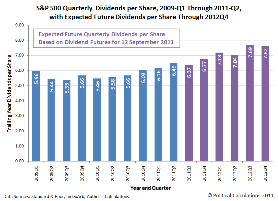 S&P 500 Quarterly  Dividends per Share, 2009-Q1 Through 2011-Q2, with Expected Future Dividends per Share Through 2012Q4