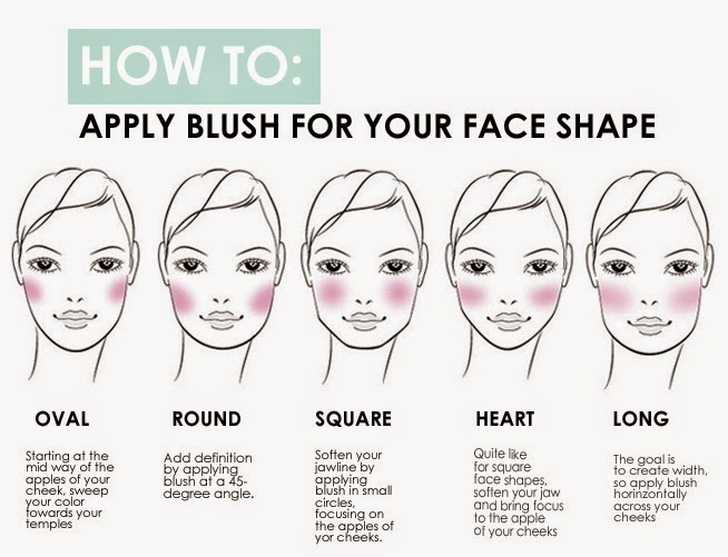 When applying blush, you want to consider your face shape. Women with long faces benefit the most from applying blush to the apples of the cheeks and then blending towards the hairline. C-shape shading is the makeup artist's secret for applying blush to round or square shaped faces.