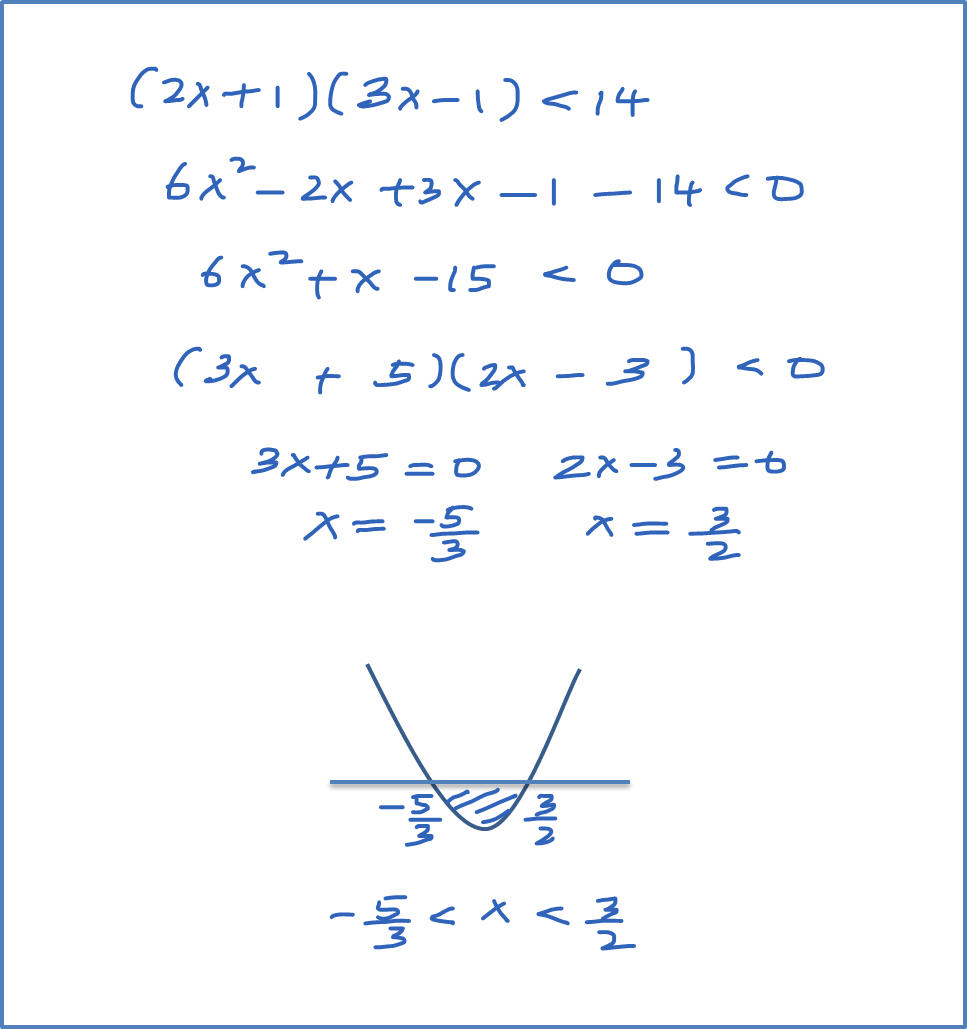 Step To Solve A Quadratic Inequalities Click Here