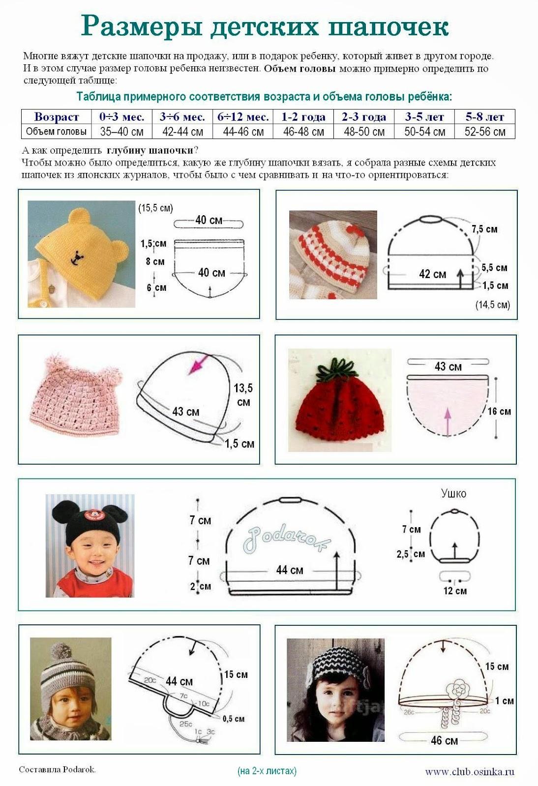 размеры детских шапок