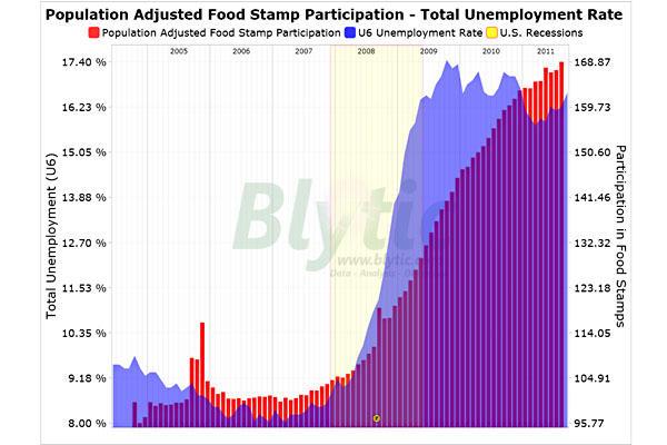Food Stamp Numbers Soaring