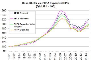 Case-Shiller vs. FHFA Expanded