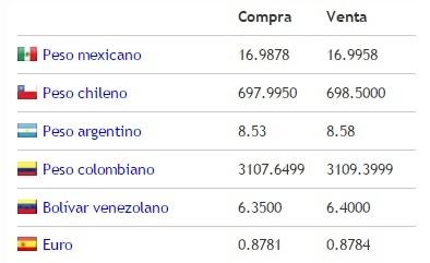 Mundo precios precio actual del dolar hoy dia jueves 12 for Precio del hierro hoy
