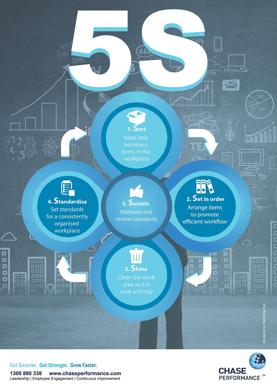 5s poster design - What Is 5s