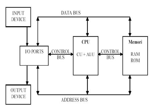 dasar teknologi komunikasi