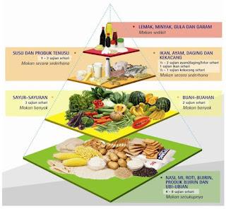 Tips Kekal Cergas Selama Bulan Puasa - Natural Vitamin Shop