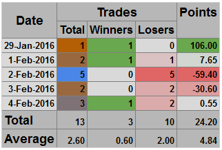 Data Table: Wins and Losses