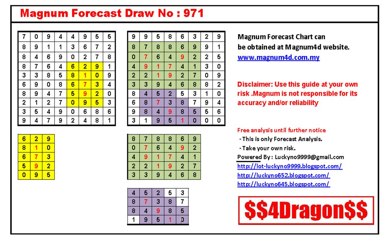 The New Magnum Forecast Chart