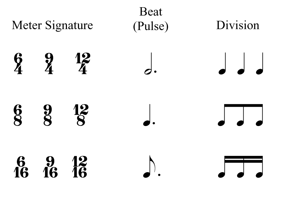 Music Notation Made Simple Part 3 Distrito Musikero