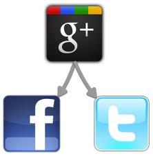auto post google+ twitter facebook