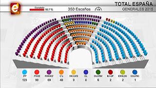 Resultado electoral 2015