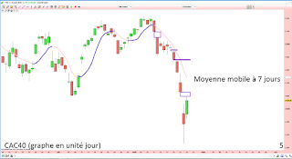 analyse technique cac 40 chartisme court terme