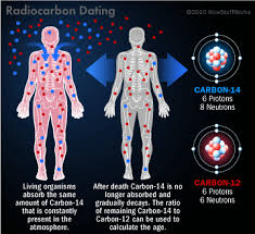 Radioactive dating earth science