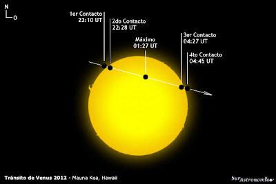 Transito de Venus 2012