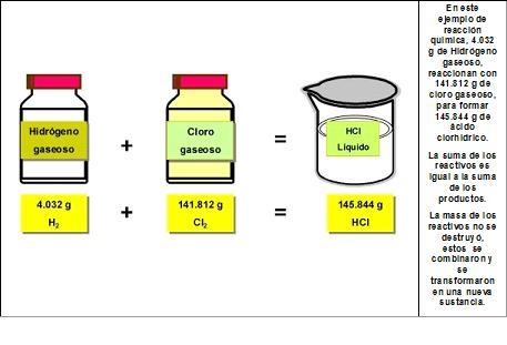 Conservacin de la masa en las reacciones qumicas 130813
