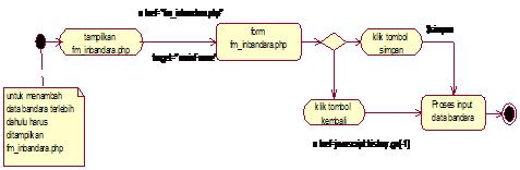 Gambar 4.41 Diagram Activity State input data bandara