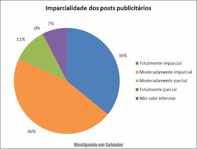 2º Pesquisa de Opinião sobre o Mastigando em Salvador: Imparcialidade dos posts publicitários
