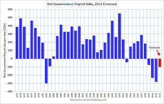 Public Payroll Jobs