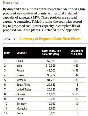 http://pdf.wri.org/global_coal_risk_assessment.pdf