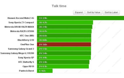 Durata batteria sulle chiamate telefoniche per OnePlus One