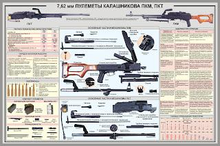 7,62-мм ПУЛЕМЕТ КАЛАШНИКОВА ПКМ, ПКТ