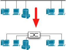 Transition from half duplexed Ethernet to L2 switching.