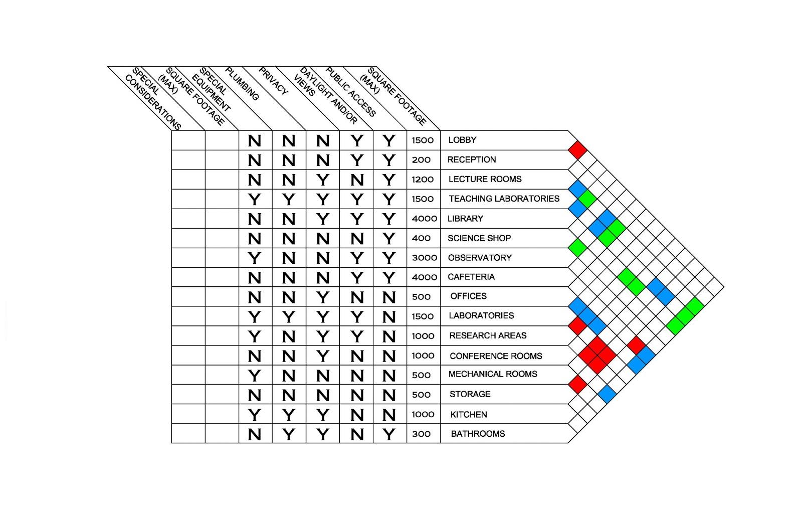 ARCH 3610 Spring 2013 - Mac Stelmach: Program