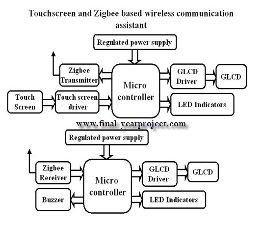a seminar report on wireless communication A technical seminar report on wireless integrated network sensors submitted to the jawaharlal more about essay on wireless communication security wireless home.