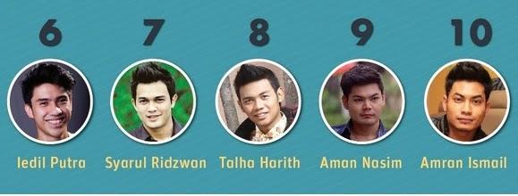 Siapakah Top 5 Pelakon Lelaki Bakal Menyerlah Tahun 2014