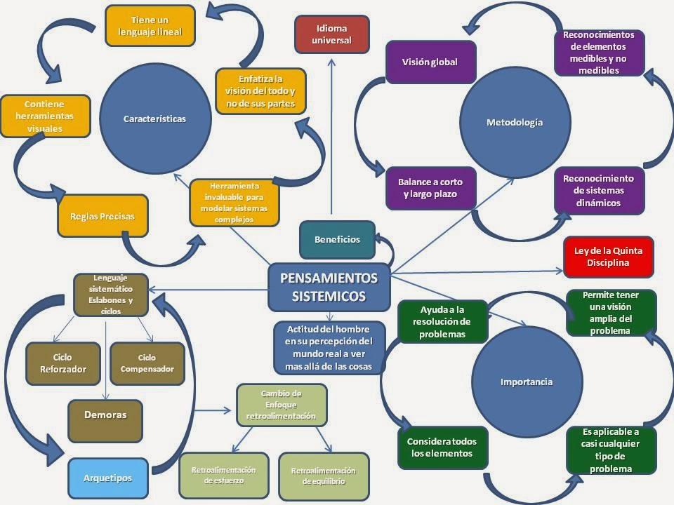 Pensamiento sistemico pensamiento sistemico concepto for Caracteristicas de una habitacion