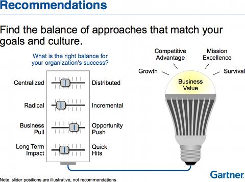 Recommandations pour l'innovation