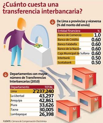 Metodologia contable cuanto cuesta una transferencia for Cuanto cuesta contratar una alarma