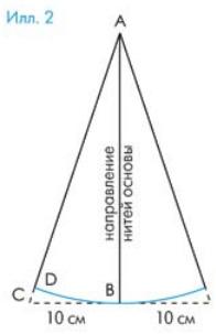 Моделирование клиньев годе