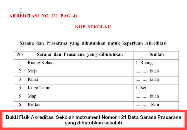 Bukti Fisik Akreditasi Sekolah Instrument Nomor 121 Data Sarana Prasarana yang dibutuhkan sekolah