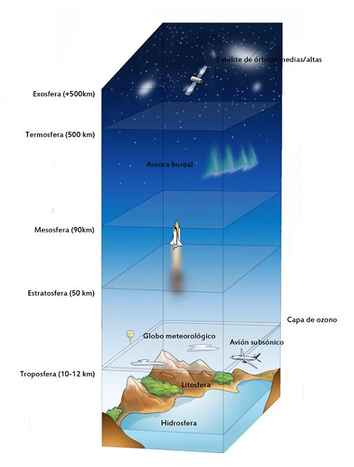 Las capas de la Tierra  Astronomia