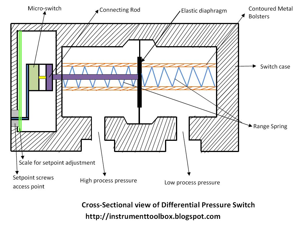 How a differential pressure switch works learning instrumentation as shown in the diagram above the pressure ports for high process pressure and low process pressure are separated by an elastic diaphragm ccuart Image collections