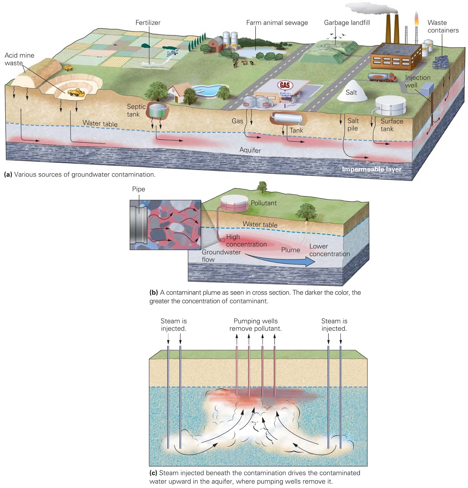groundwater contamination Find excellent groundwater, drought, and groundwater quality information and educational resources here, as well as teaching materials and research products from dr thomas harter's groundwater research group.