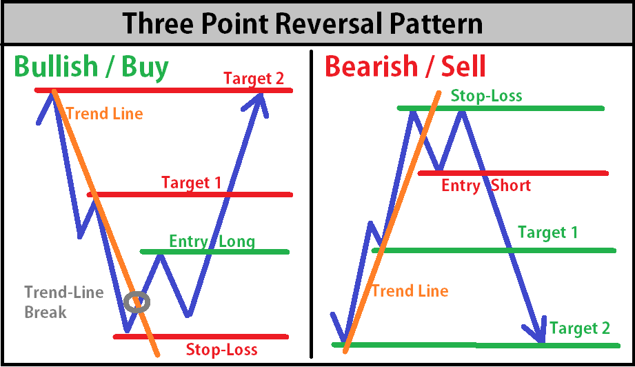 Three Point Reversal Pattern