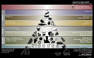 Piràmide alimentaria saludable