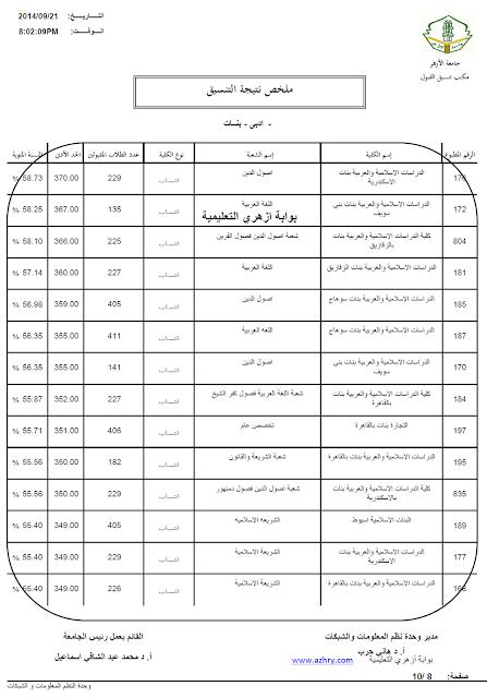 درجات القبول بكليات جامعة الازهر ادبي بنات 2014 / 2015