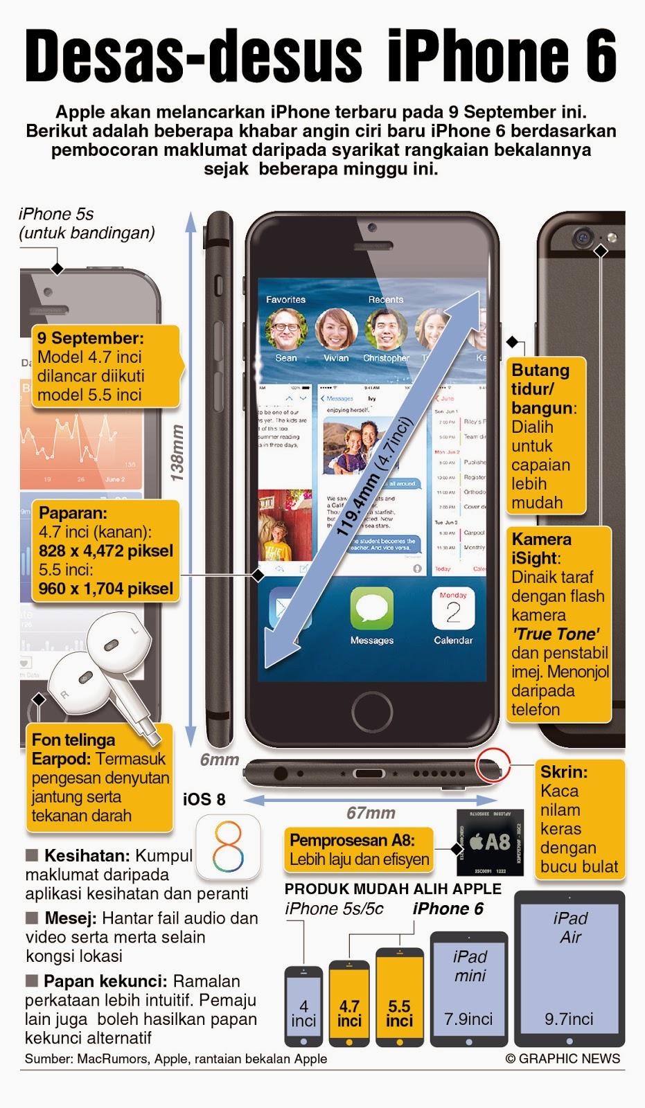Apa yang perlu anda tahu pasal Iphone 6